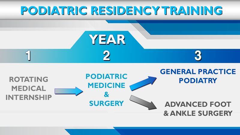 A New Direction In Podiatric Residency Training Dual Track Third Year
